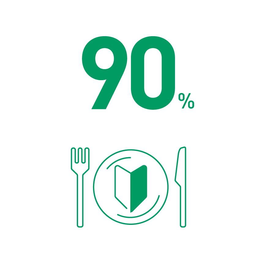 飲食業界未経験率